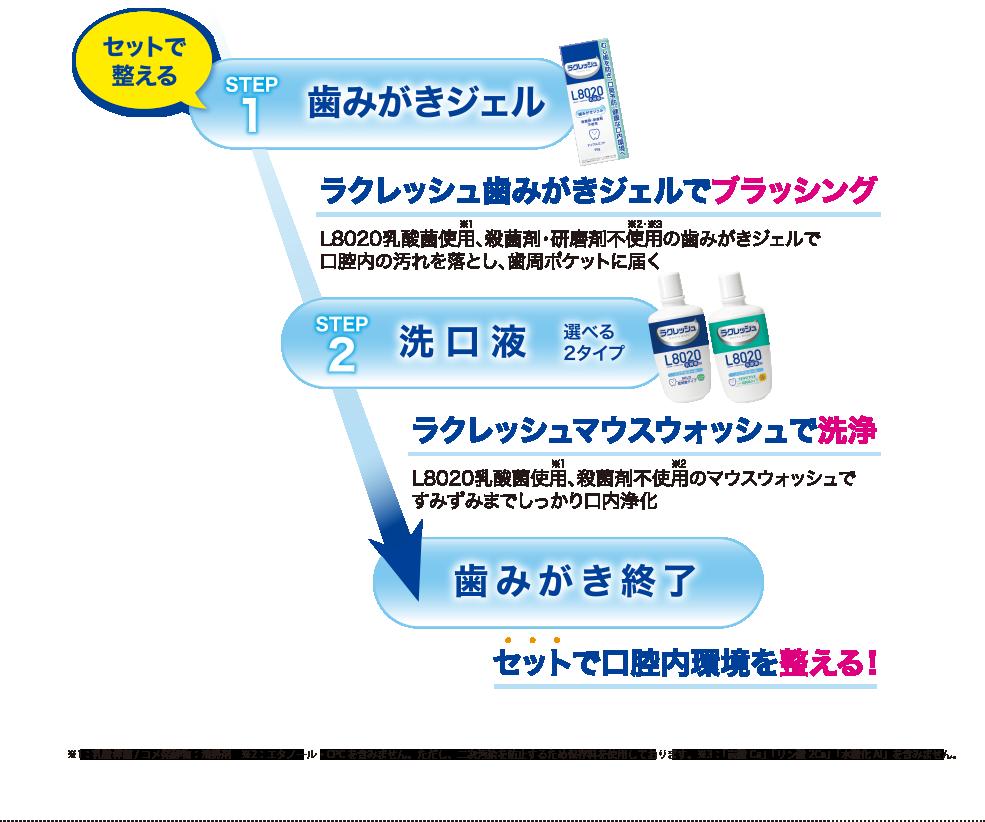 """""""ラクレッシュシリーズ""""乳酸菌でリスク現象""""オーラルケア2ステップ"""