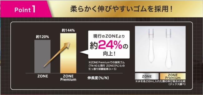 ①柔らかく伸びやすいゴムを採用、現行のZONE より約 24% 向上